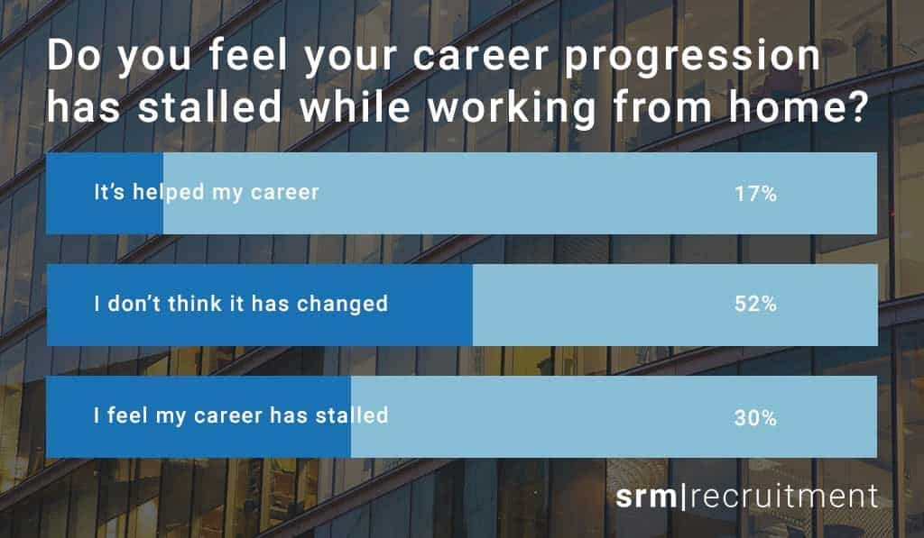 Survey carried out by SRM Recruitment - how career progression has been affected during the pandemic.